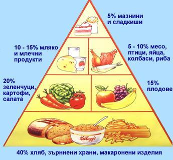 Здравословно и разнообразно хранене за дълголетие