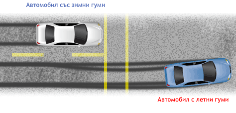 спирачен път с различни видове гуми